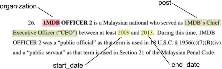 Popolo data from 1MDB US DoJ Filing
